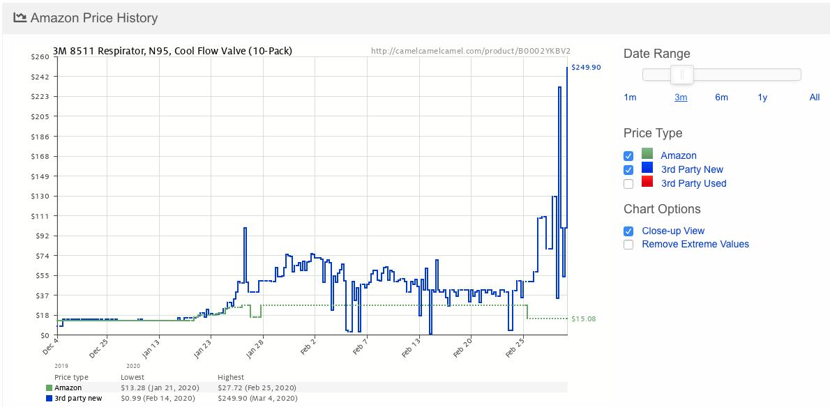 Vývoj trhových cien 3M N95 Respirátorov